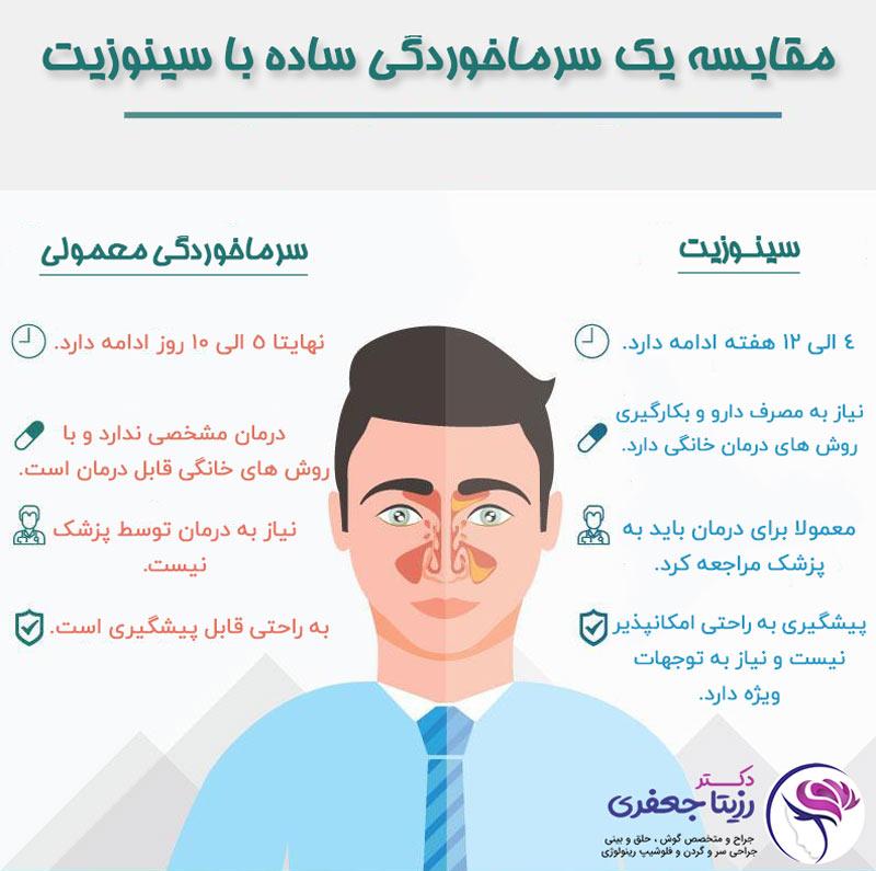 مقایسه سرماخوردگی و سینوزیت